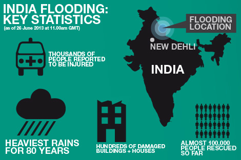 Info graphic showing the extent of flooding in the India